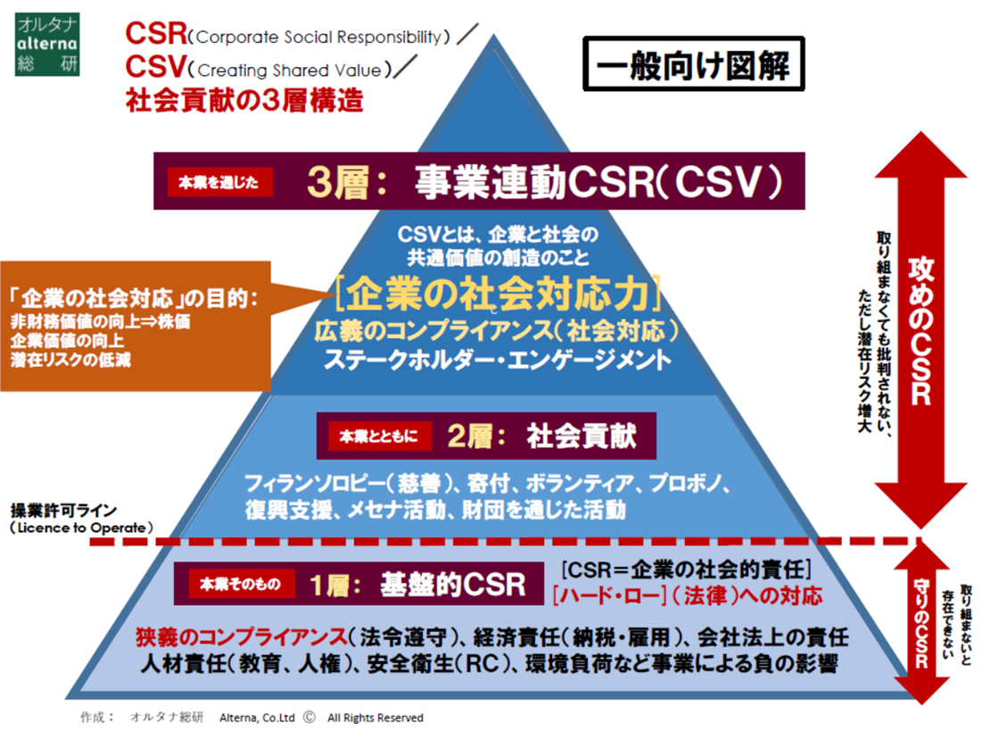 CSRモデル図1